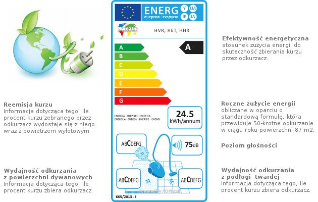 Znaczenie etykiety energetycznej odkurzaczy Numatic