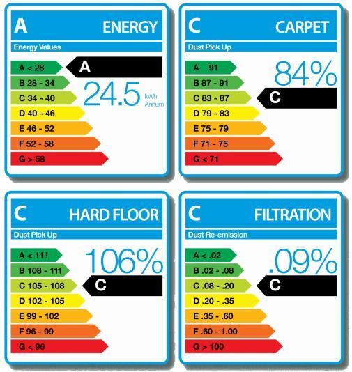 Oznaczenie na nowych odkurzaczach Numatic HVR200-A2, HET200-A2, PSP180-A2